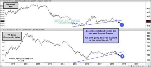 Commodities, Japanese Yen Both Looking Iffy Here