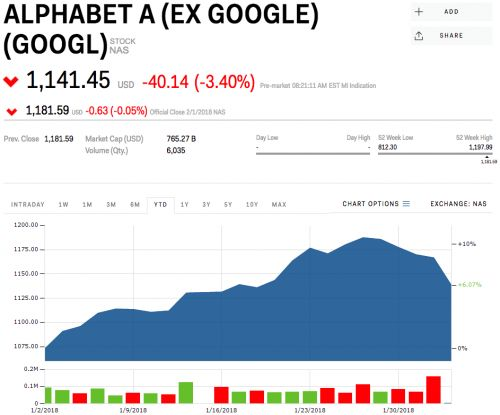 Alphabet drops after earnings miss