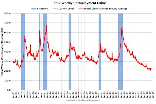 Weekly Initial Unemployment Claims increased to 216,000