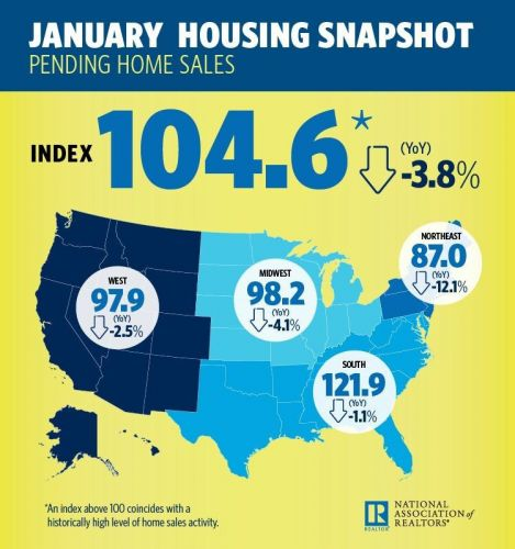 Pending Sales Cave Under Mortgage Rate, Supply Pressures
