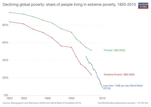 For Years, the World Was Eliminating Extreme Poverty. Here's Why the Progress Is Stalling