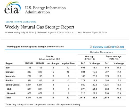 Will Natural Gas Continue to Surge?