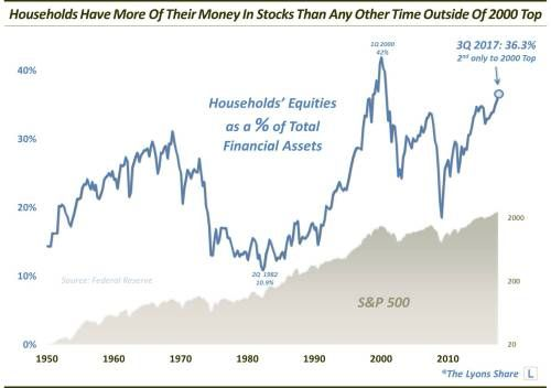 Americans' Stock Ownership Has Reached Near-Bubble Levels