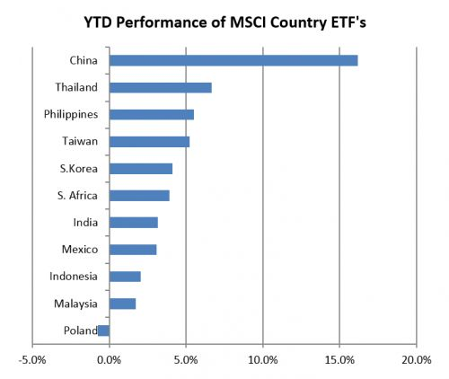 Why is China's stock market outperforming the rest of Asia?
