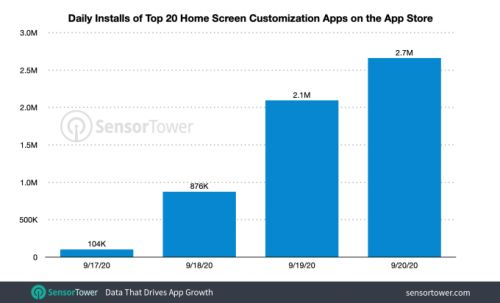 Top 20 iOS homescreen customization apps reach 5.7M installs after iOS 14 release