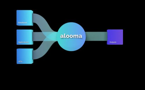 Google acquires cloud migration platform Alooma