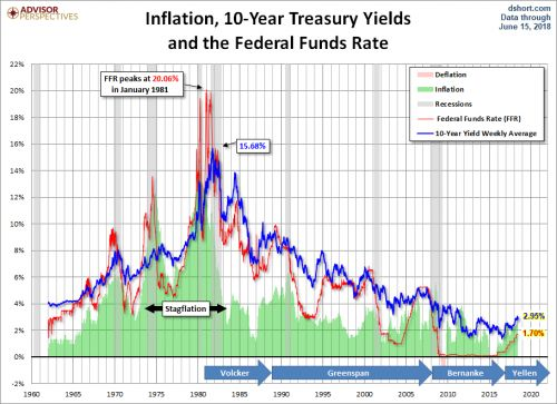 Is Treasuries' Long-Term Bull Trend In Danger?