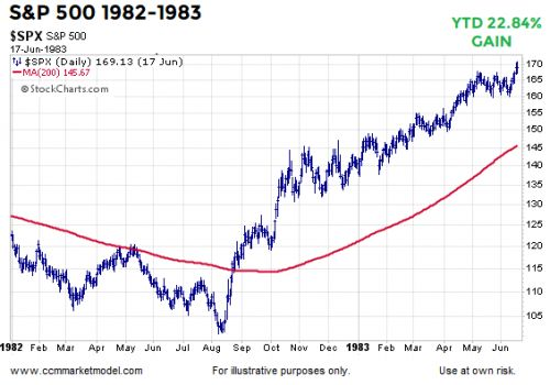History Tells Us To Be Open To Many Market Scenarios