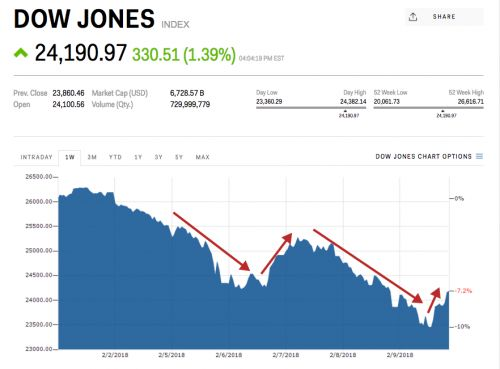 Stocks just had a wild week - here's where they ended up