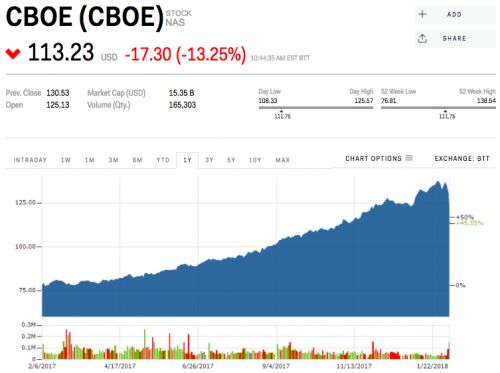 Cboe crashes 15% after VIX products implode