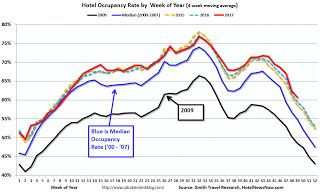 Hotel Occupancy Rate Increased Year-over-Year, On Pace for Record Year