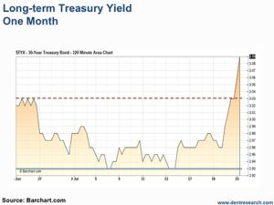 Treasury Yields Are Back On The Rise