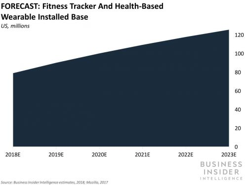 Three untapped opportunities wearables present to health insurers, providers, and employers