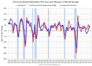 Chemical Activity Barometer Increased in March
