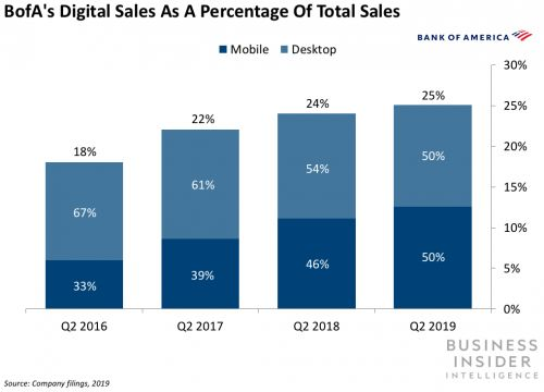 Bank of America is seeing a deceleration in digital sales
