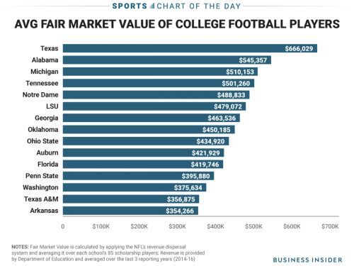The average University of Alabama football player is worth $545,357 to the school each year
