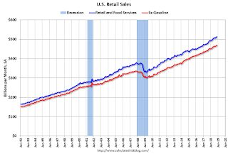 Retail Sales increased 0.2% in November