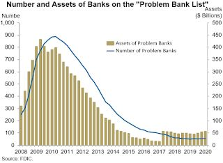FDIC: Problem Banks Unchanged, Residential REO Declined in Q4