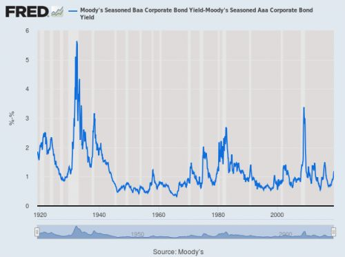 100 Years of Credit Risk