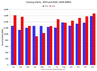 Housing construction sees 'biggest bang' since 2006