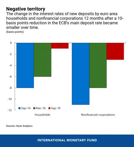 The Evidence Is in on Negative Interest Rate Policies