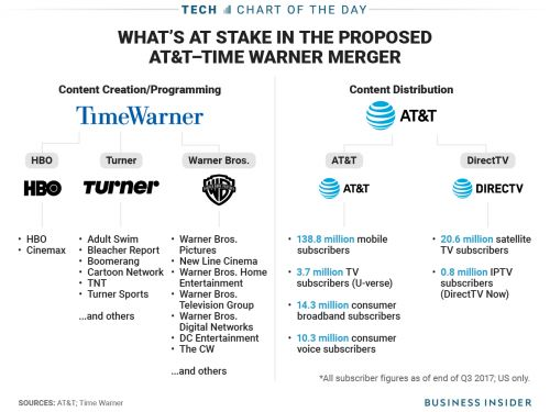 Here's what is at stake in the proposed $84.5 billion AT&T takeover of Time Warner