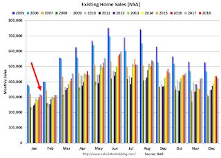 A Few Comments on January Existing Home Sales