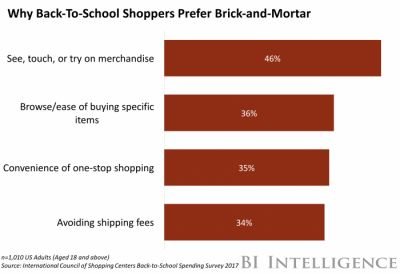 Walmart and Target may have an edge over Amazon with back-to-school shoppers