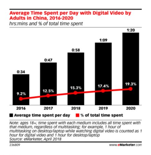 Report: Smartphone usage set to overtake time spent watching TV in China