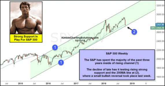 S&P 500 Testing Strong Support, With Fear Levels Rising