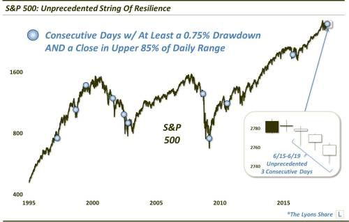 Stock Market Setting Records For Bullish Resilience