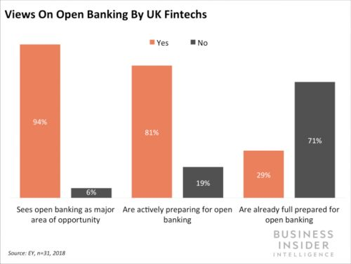 UK regulators are aiming to increase banking competition
