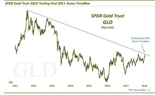 The SPDR Gold ETF Could Be On The Verge Of A Major Breakout