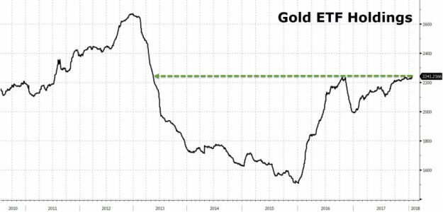 Holdings In Gold ETFs Surge To Four-Year Highs As Metals Continue To Rise