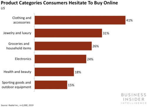 Most US consumers avoid online retailers that don't offer free returns
