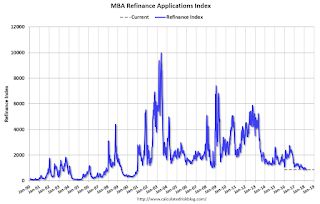 MBA: Purchase Mortgage Applications Decrease in Latest Weekly Survey
