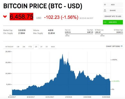 Bitcoin is slipping after study claims its 2017 bull run was driven by market manipulation