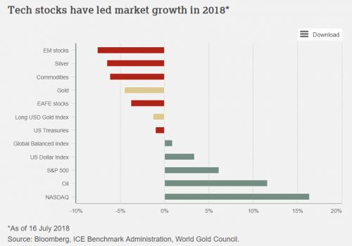 Gold's Second Half Outlook Is Relatively Optimistic