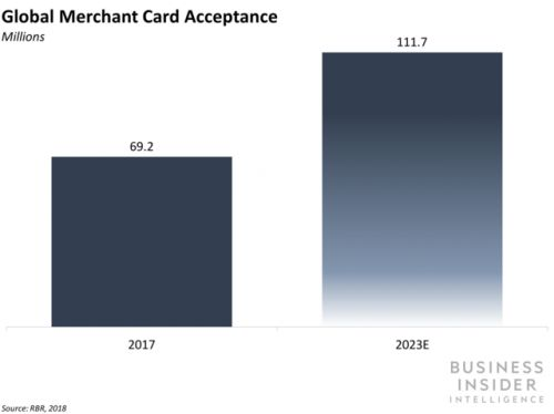 Global merchant card acceptance grew 13% in 2017