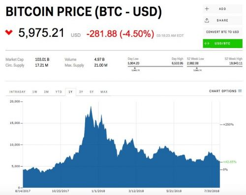 Crypto is crashing hard as bitcoin falls below $6,000