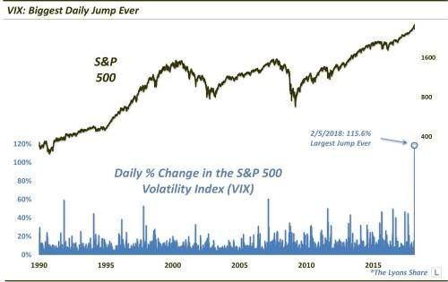 """The """"Volatility Of Volatility"""" Is On Full Display Right Now"""