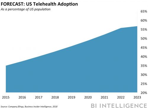 DIGITAL HEALTH BRIEFING: Chatbot patient engagement platform raises $6 million - Telehealth saves insurers $1.5 million - UK bets on AI for chronic disease treatment