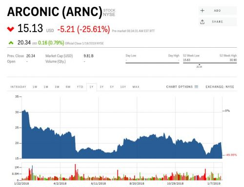 Arconic crashes 25% after its board says it's no longer considering a sale