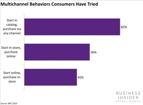 New study shows consumers want seamless multichannel e-commerce