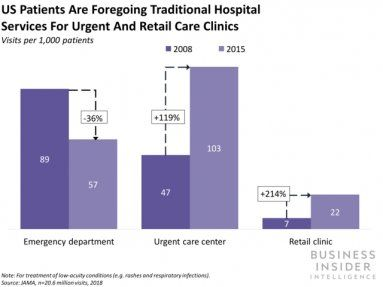 How healthcare providers can transform their services to meet the evolving needs of digital consumers before, during, and after care