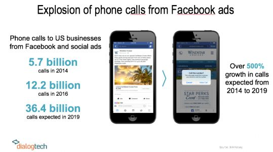 Why Phone Call Analytics Can Optimize Your Facebook Ad ROI