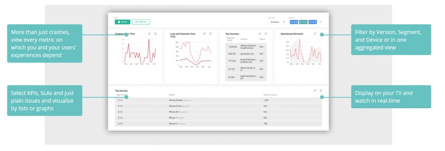 Embrace raises $4.5M for its mobile application performance management platform