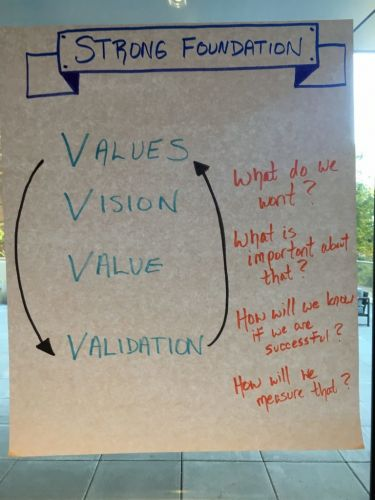 Servant Leadership 101: The 4 V's to Create a Strong Foundation
