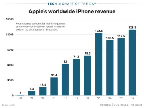 Apple's iPhone sales this year are poised to be the biggest in company history
