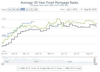Mortgage Rates Continue in Narrow Range